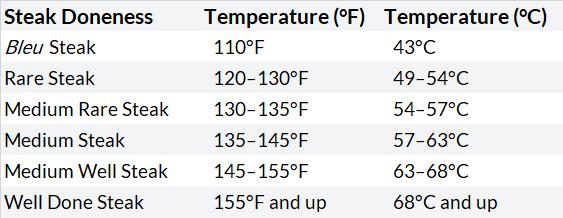 Steak Temperature Chart
