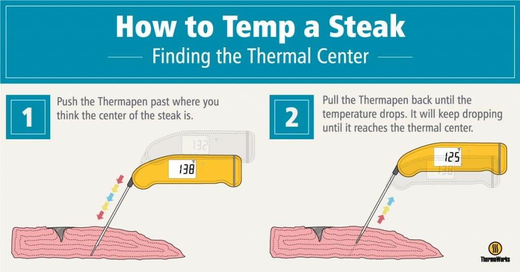 how-to-temp-a-steak