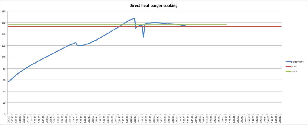direct heat cooking chart